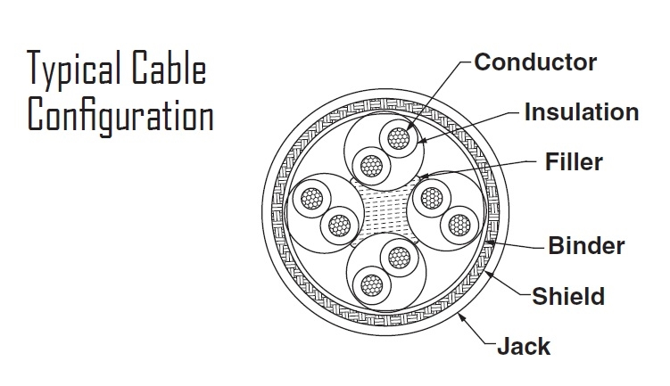Typical Cable Configuration