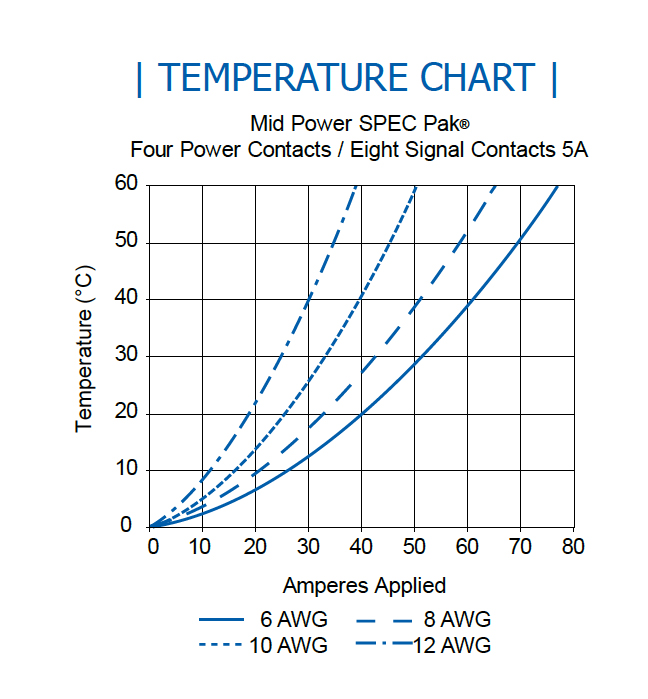 Mid Power SPEC Pak Temperature Chart