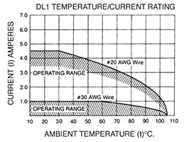 DL1 Temperature/Current Rating