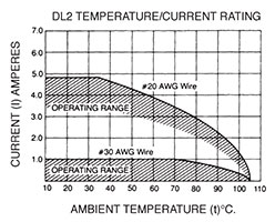 DL2 Temperature/Current Rating