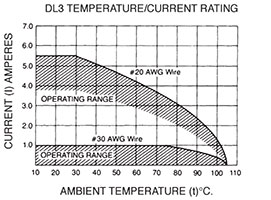 DL3 Temperature/Current Rating