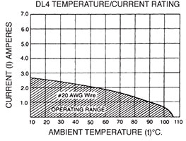 DL4 Temperature/Current Rating