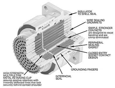 Itt Cannon Kjb Series 38999 Style Series Iii Connectors